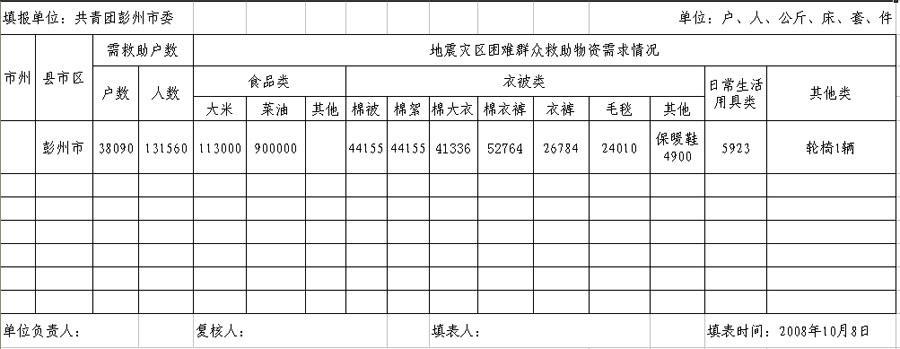 彭州市灾区困难群众物资需求统计表