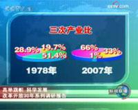 昆山:以开放打造中国百强县之首 <a href=http://news.cctv.com/china/20081016/101340.shtml target=_blank><font color=brown>调查全文</font></a>